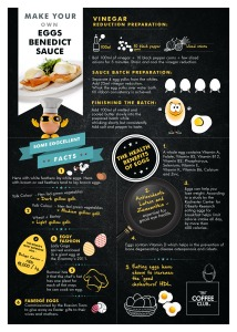 Egg's Benedict Day Infographic Shereen Shabnam